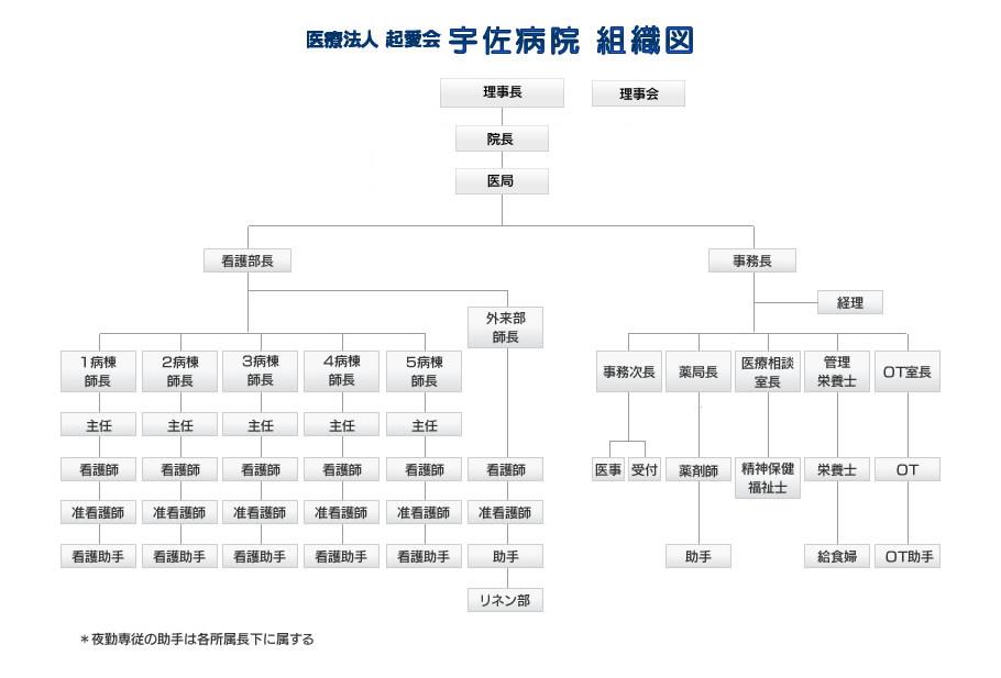 宇佐病院 組織図